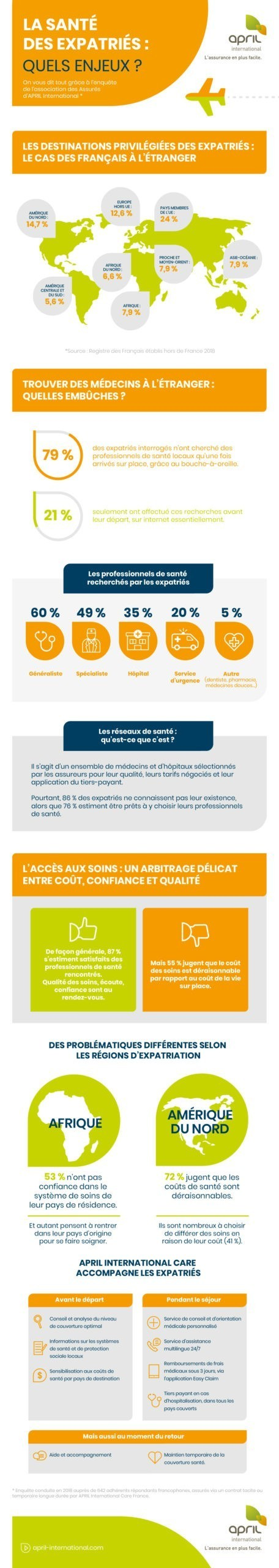 Infographie Barometre Sante April International