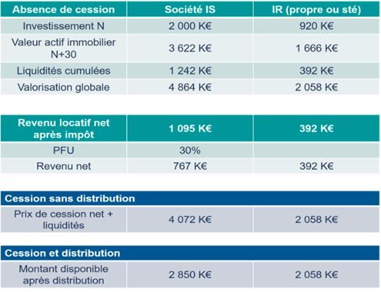 Comparatif du net en poche sur la base d'un résultat IR ou IS 1 000 €
